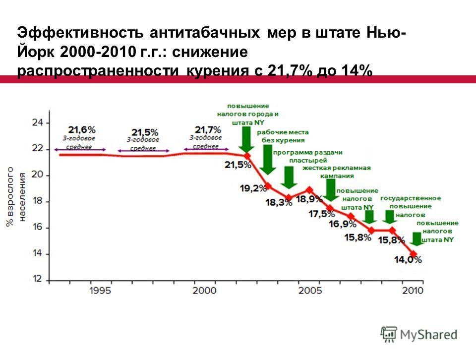 Эффективность антитабачных мер в штате Нью- Йорк 2000-2010 г.г.: снижение распространенности курения с 21,7% до 14%