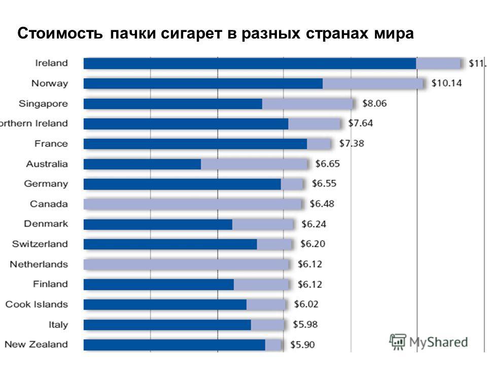 Стоимость пачки сигарет в разных странах мира