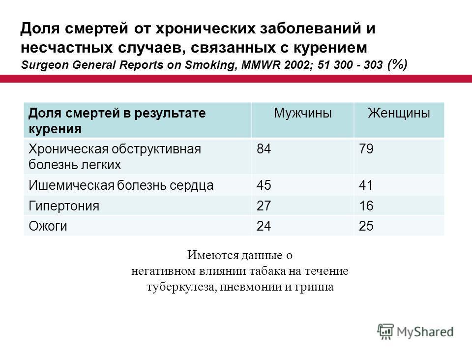 Доля смертей от хронических заболеваний и несчастных случаев, связанных с курением Surgeon General Reports on Smoking, MMWR 2002; 51 300 - 303 (%) Доля смертей в результате курения Мужчины Женщины Хроническая обструктивная болезнь легких 8479 Ишемиче