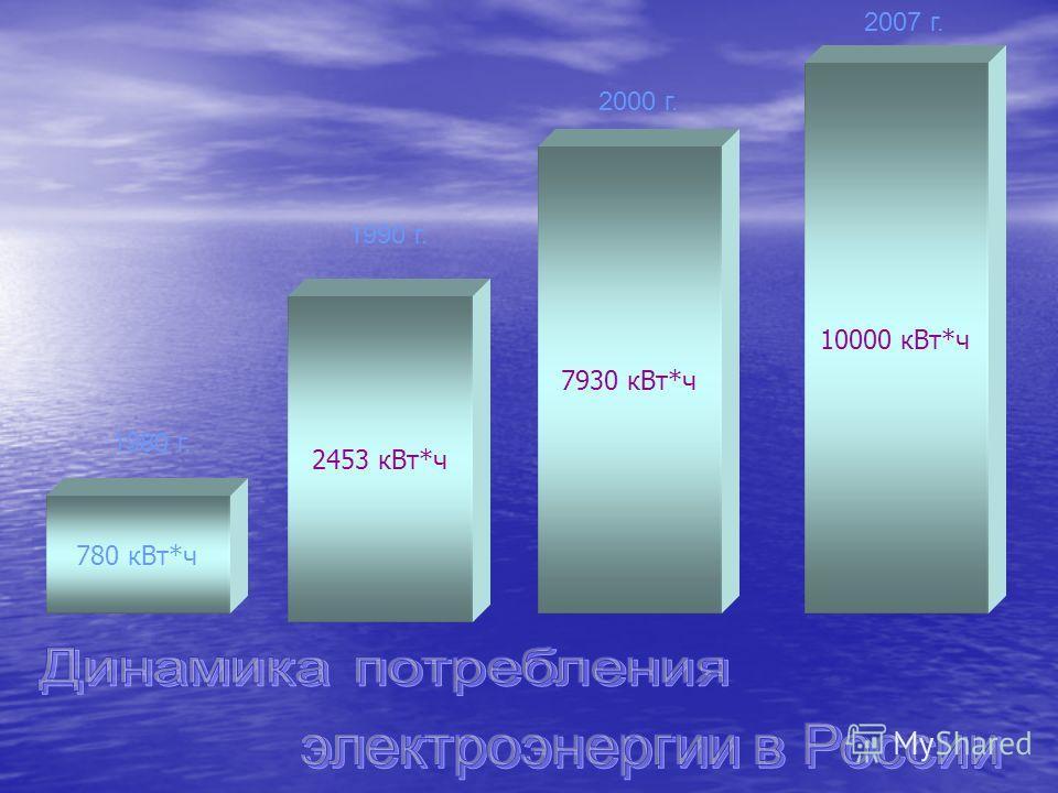 780 к Вт*ч 2453 к Вт*ч 7930 к Вт*ч 10000 к Вт*ч 1980 г. 1990 г. 2000 г. 2007 г.