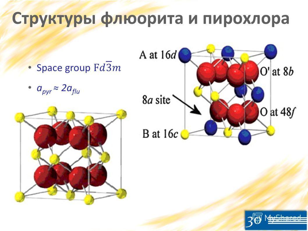 30 Структуры флюорита и пирохлора