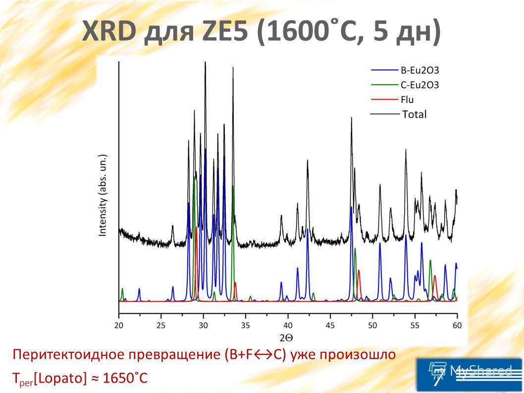 7 XRD для ZE5 (1600˚C, 5 дн) Перитектоидное превращение (B+FC) уже произошло T per [Lopato] 1650˚C