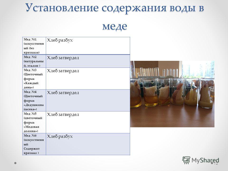 Установление содержания воды в меде Мед 1 (искусственн ый без крахмала) Хлеб разбух Мед 2 (натуральны й, эталон ) Хлеб затвердел Мед 3 (Цветочный фирма «Каждый день») Хлеб затвердел Мед 4 (Цветочный фирма «Дедушкина пасека») Хлеб затвердел Мед 5 (цве