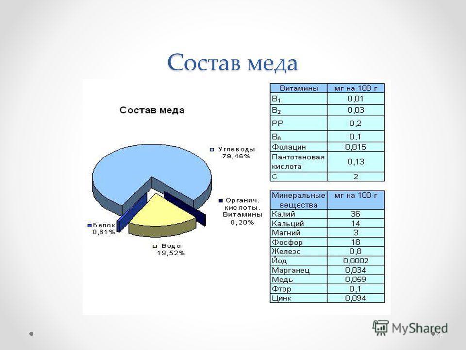 Состав меда 4