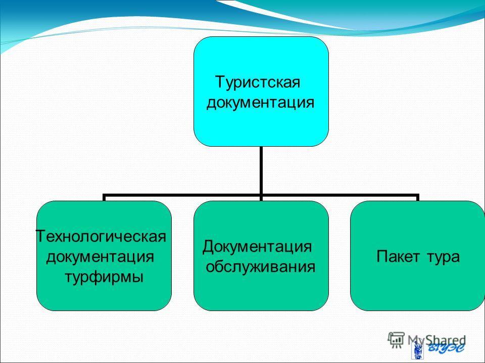 Туристская документация Технологическая документация турфирмы Документация обслуживания Пакет тура