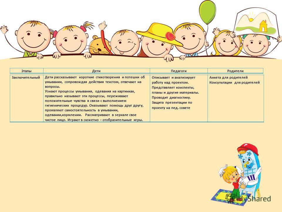 Заключительный Дети рассказывают короткие стихотворения и потешки об умывании, сопровождая действия текстом, отвечают на вопросы. Узнают процессы умывания, одевания на картинках, правильно называют эти процессы, переживают положительные чувства в свя