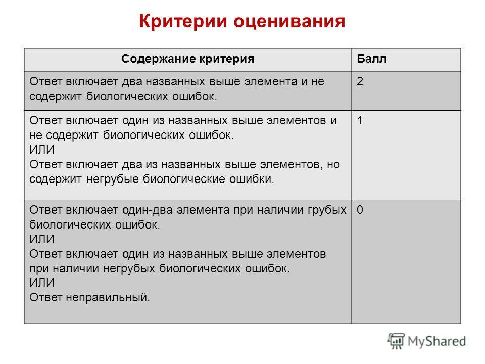 Критерии оценивания Содержание критерия Балл Ответ включает два названных выше элемента и не содержит биологических ошибок. 2 Ответ включает один из названных выше элементов и не содержит биологических ошибок. ИЛИ Ответ включает два из названных выше