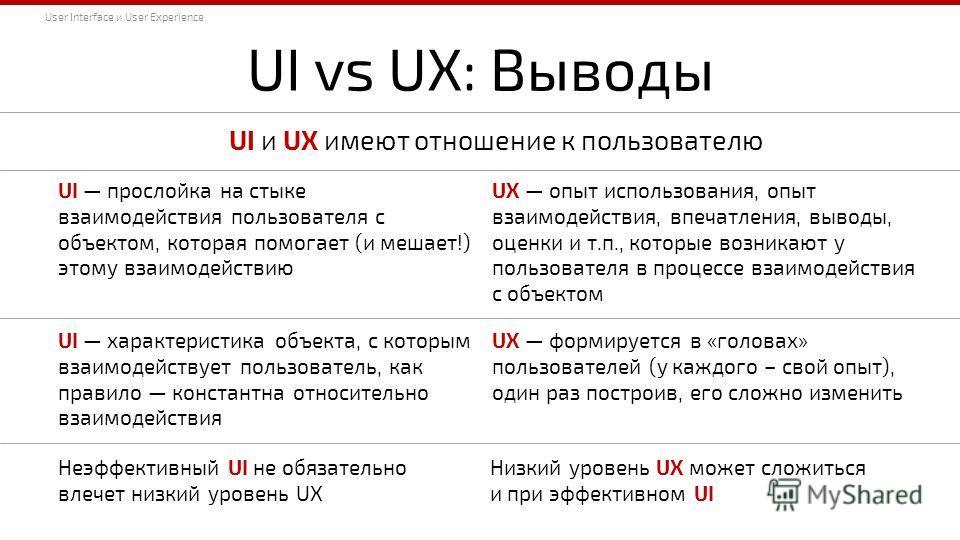 UI vs UX: Выводы UI и UX имеют отношение к пользователю UI прослойка на стыке взаимодействия пользователя с объектом, которая помогает (и мешает!) этому взаимодействию UХ опыт использования, опыт взаимодействия, впечатления, выводы, оценки и т.п., ко