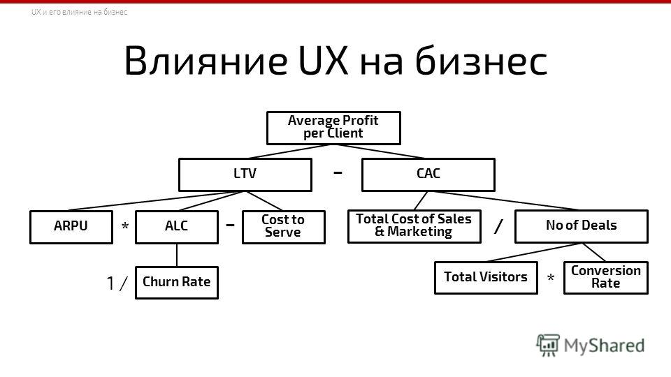 Average Profit per Client CACLTV ARPUALC Cost to Serve Churn Rate Total Cost of Sales & Marketing No of Deals Conversion Rate Total Visitors – * – 1 / / * Влияние UX на бизнес UX и его влияние на бизнес