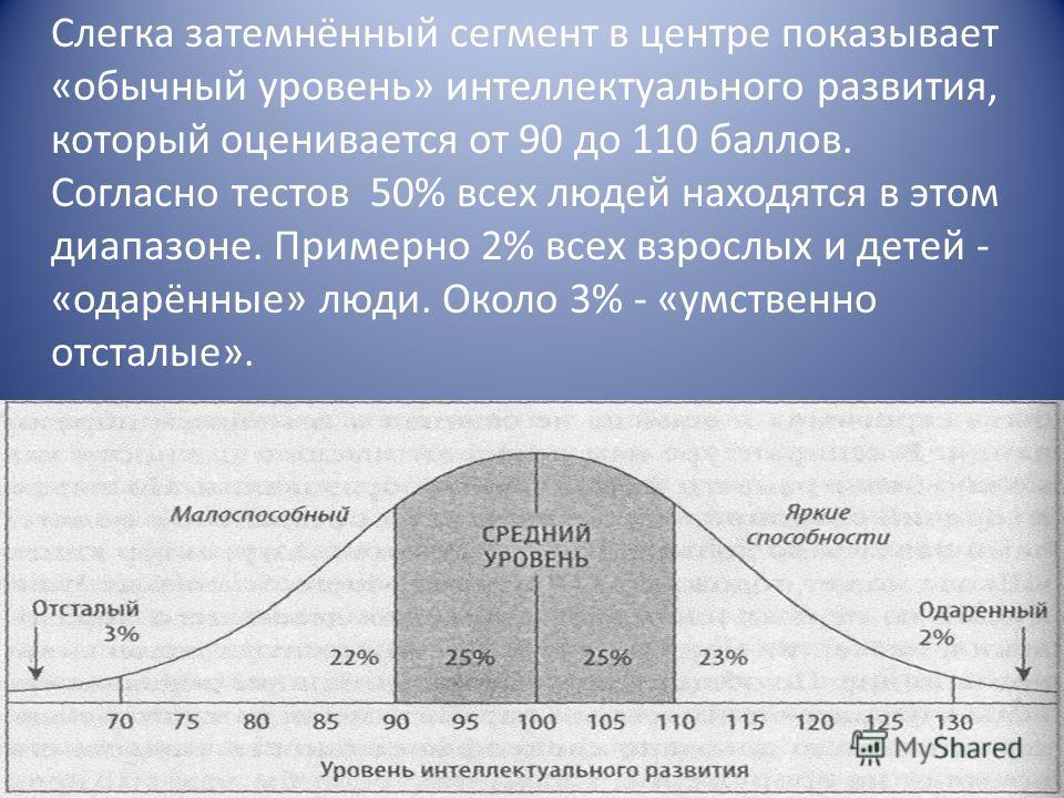 Слегка затемнённый сегмент в центре показывает «обычный уровень» интеллектуального развития, который оценивается от 90 до 110 баллов. Согласно тестов 50% всех людей находятся в этом диапазоне. Примерно 2% всех взрослых и детей - «одарённые» люди. Око