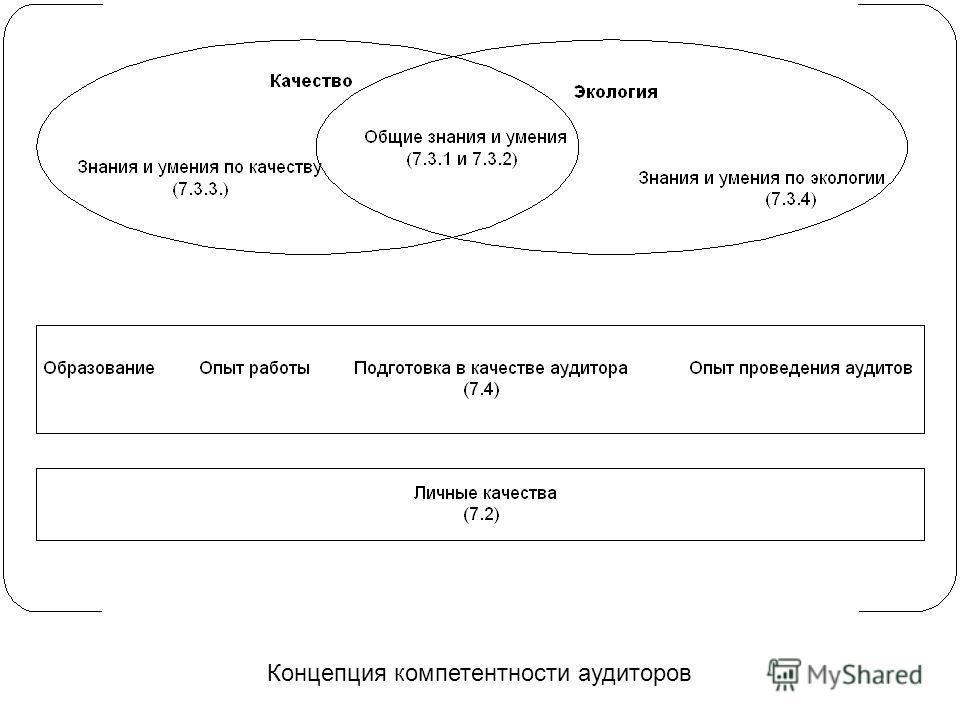 Концепция компетентности аудиторов