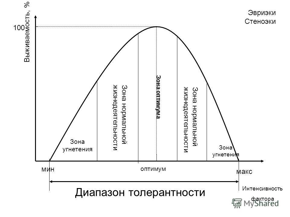 Интенсивность фактора Выживаемость, % оптимум 100 мин макс Зона оптимума Зона нормальнойжизнедеятельности Зона угнетения Зона угнетения Диапазон толерантности Эвриэки Стеноэки