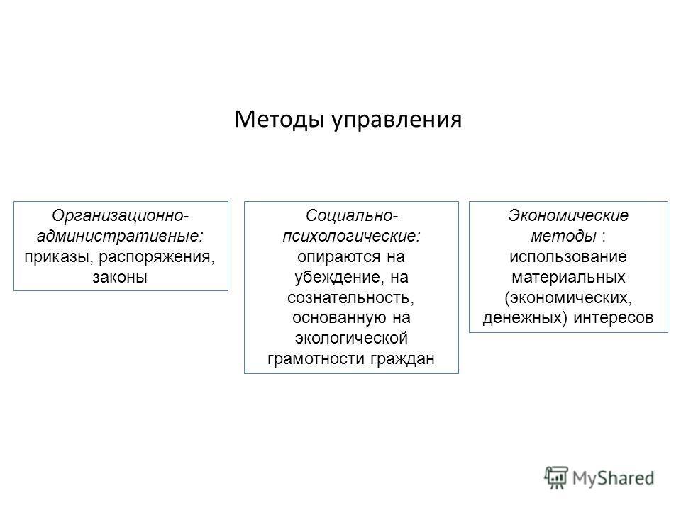 Методы управления Организационно- административные: приказы, распоряжения, законы Социально- психологические: опираются на убеждение, на сознательность, основанную на экологической грамотности граждан Экономические методы : использование материальных