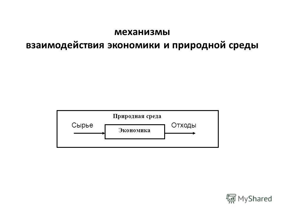 механизмы взаимодействия экономики и природной среды Природная среда Экономика Сырье Отходы