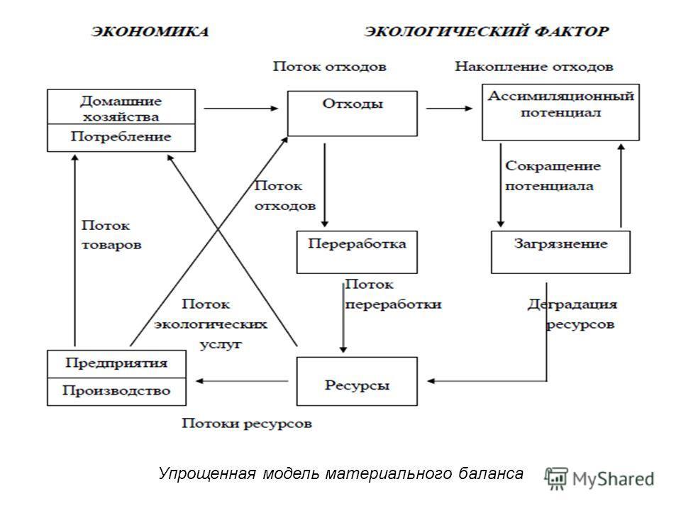 Упрощенная модель материального баланса