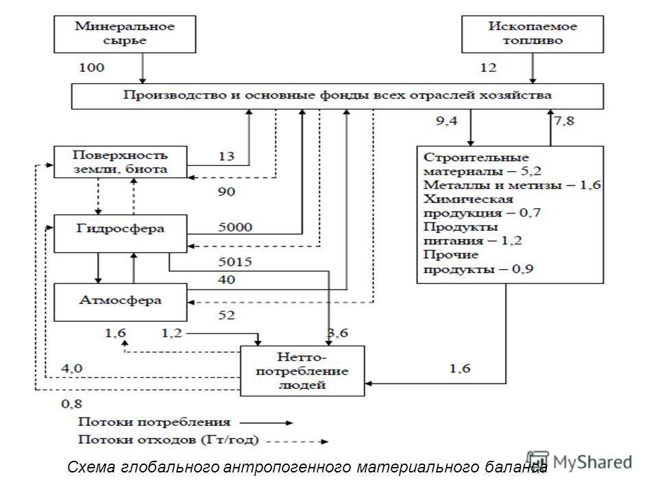 Схема глобального антропогенного материального баланса