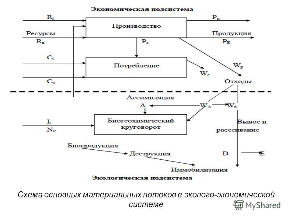 Схема основных материальных потоков в эколого-экономической системе