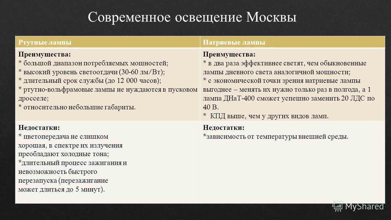 Современное освещение Москвы Ртутные лампы Натриевые лампы Преимущества : * большой диапазон потребляемых мощностей ; * высокий уровень светоотдачи (30-60 лм / Вт ); * длительный срок службы ( до 12 000 часов ); * ртутно - вольфрамовые лампы не нужда
