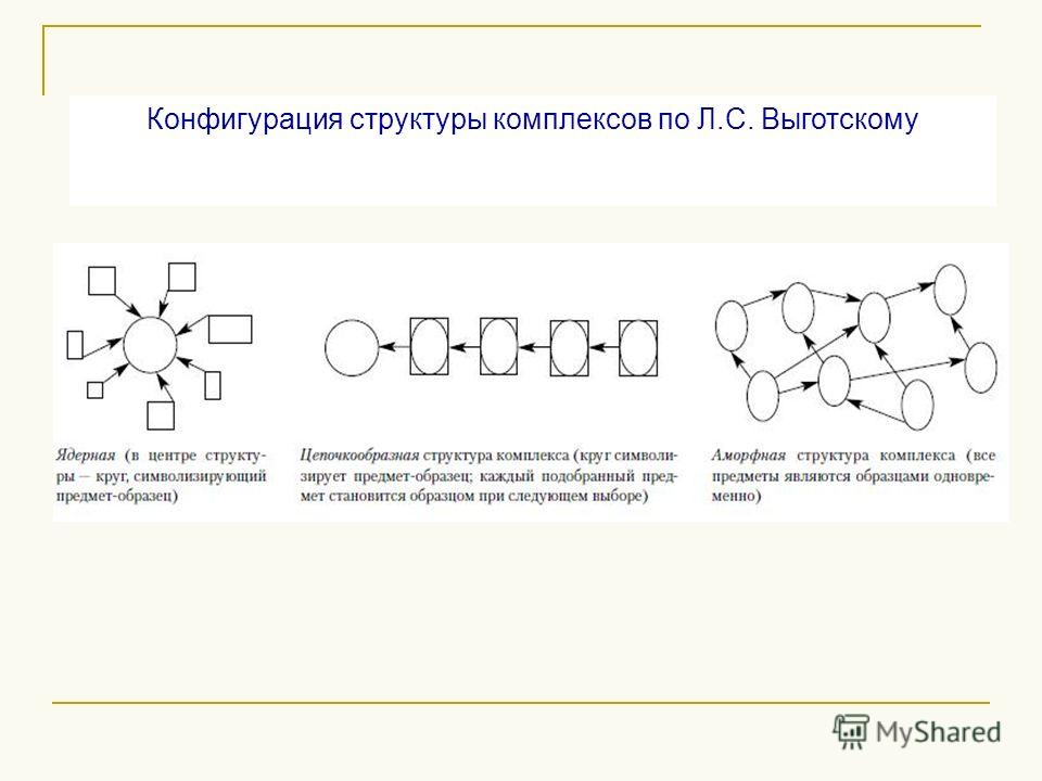 Конфигурация структуры комплексов по Л.С. Выготскому