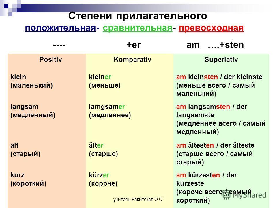 Степени прилагательного положительная- сравнительная- превосходная ---- +er am ….+sten Positiv KomparativSuperlativ klein (маленький) kleiner (меньше) am kleinsten / der kleinste (меньше всего / самый маленький) langsam (медленный) lamgsamer (медленн