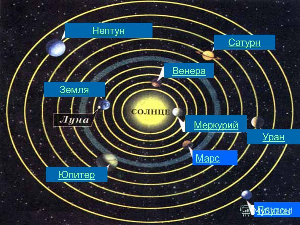 Венера Меркурий Земля Уран Сатурн Юпитер Нептун Меркурий Марс Плутон