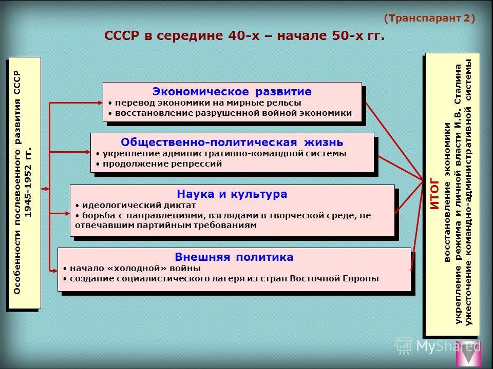 (Транспарант 2) СССР в середине 40-х – начале 50-х гг. Экономическое развитие перевод экономики на мирные рельсы восстановление разрушенной войной экономики Экономическое развитие перевод экономики на мирные рельсы восстановление разрушенной войной э