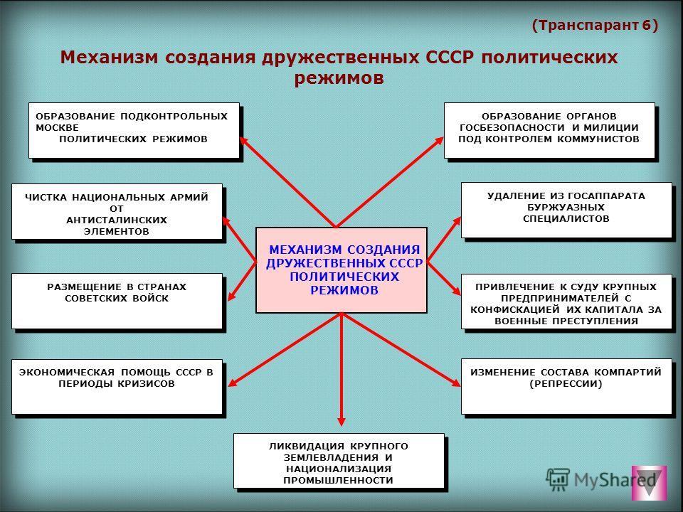 (Транспарант 6) Механизм создания дружественных СССР политических режимов МЕХАНИЗМ СОЗДАНИЯ ДРУЖЕСТВЕННЫХ СССР ПОЛИТИЧЕСКИХ РЕЖИМОВ ОБРАЗОВАНИЕ ПОДКОНТРОЛЬНЫХ МОСКВЕ ПОЛИТИЧЕСКИХ РЕЖИМОВ ОБРАЗОВАНИЕ ОРГАНОВ ГОСБЕЗОПАСНОСТИ И МИЛИЦИИ ПОД КОНТРОЛЕМ КОМ