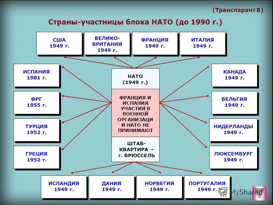 (Транспарант 8) Страны-участницы блока НАТО (до 1990 г.) НАТО (1949 г.) ШТАБ- КВАРТИРА – г. БРЮССЕЛЬ ФРАНЦИЯ И ИСПАНИЯ УЧАСТИЯ В ВОЕННОЙ ОРГАНИЗАЦИ И НАТО НЕ ПРИНИМАЮТ ВЕЛИКО- БРИТАНИЯ 1949 г. ФРАНЦИЯ 1949 г. ИТАЛИЯ 1949 г. США 1949 г. ПОРТУГАЛИЯ 194