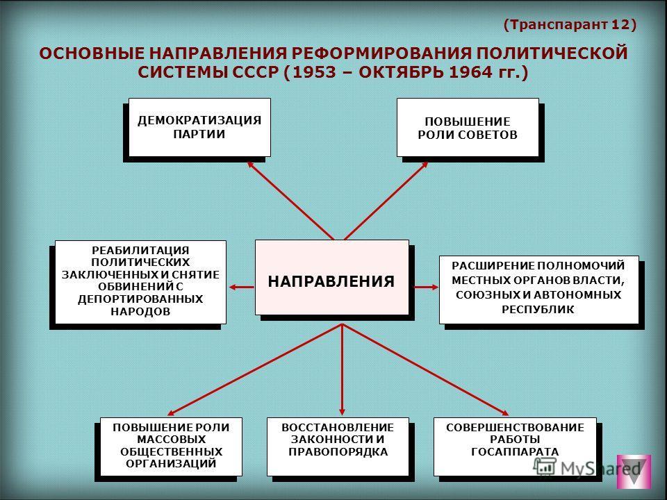 (Транспарант 12) ОСНОВНЫЕ НАПРАВЛЕНИЯ РЕФОРМИРОВАНИЯ ПОЛИТИЧЕСКОЙ СИСТЕМЫ СССР (1953 – ОКТЯБРЬ 1964 гг.) ДЕМОКРАТИЗАЦИЯ ПАРТИИ ДЕМОКРАТИЗАЦИЯ ПАРТИИ ПОВЫШЕНИЕ РОЛИ СОВЕТОВ ПОВЫШЕНИЕ РОЛИ СОВЕТОВ РЕАБИЛИТАЦИЯ ПОЛИТИЧЕСКИХ ЗАКЛЮЧЕННЫХ И СНЯТИЕ ОБВИНЕНИ