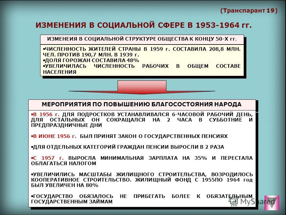 (Транспарант 19) ИЗМЕНЕНИЯ В СОЦИАЛЬНОЙ СФЕРЕ В 1953-1964 гг. ИЗМЕНЕИЯ В СОЦИАЛЬНОЙ СТРУКТУРЕ ОБЩЕСТВА К КОНЦУ 50-Х гг. ЧИСЛЕННОСТЬ ЖИТЕЛЕЙ СТРАНЫ В 1959 г. СОСТАВИЛА 208,8 МЛН. ЧЕЛ. ПРОТИВ 190,7 МЛН. В 1939 г. ДОЛЯ ГОРОЖАН СОСТАВИЛА 48% УВЕЛИЧИЛАСЬ