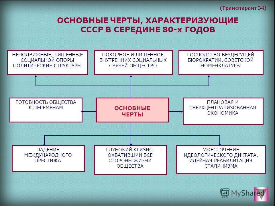 11й пятилетний план экономического и социального развития ссср:
