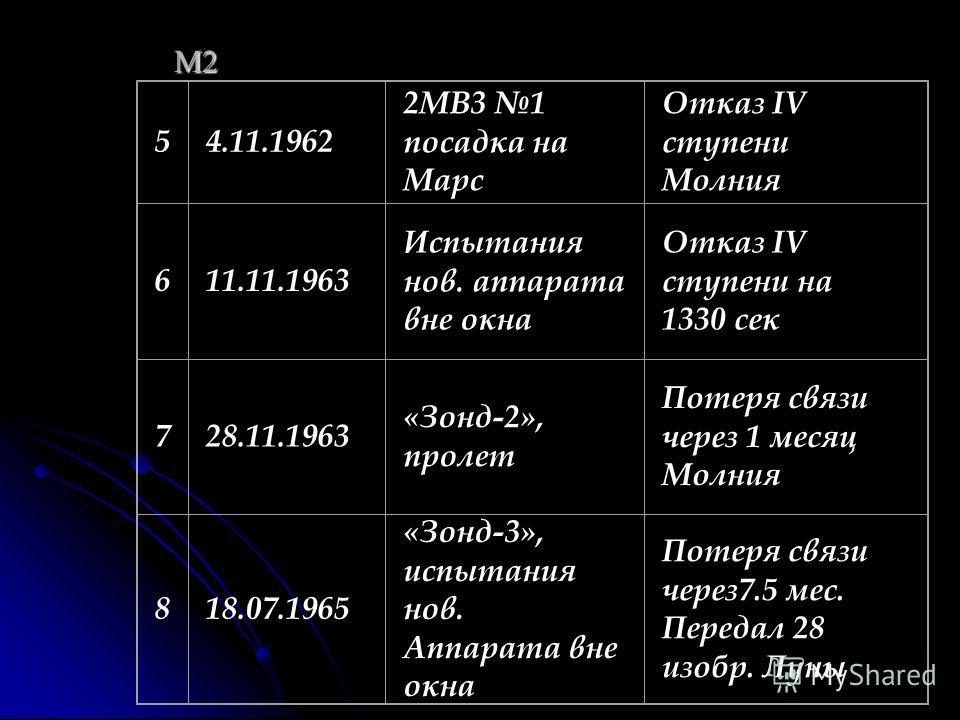 М2М2М2М2 54.11.1962 2 МВ 3 1 посадка на Марс Отказ IV ступени Молния 611.11.1963 Испытания нов. аппарата вне окна Отказ IV ступени на 1330 сек 728.11.1963 « Зонд -2», пролет Потеря связи через 1 месяц Молния 818.07.1965 « Зонд -3», испытания нов. Апп