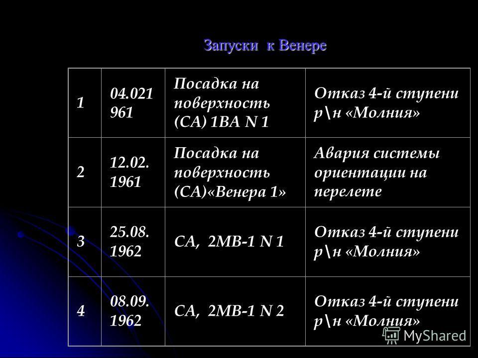 Запуски к Венере 1 04.021 961 Посадка на поверхность ( СА ) 1 ВА N 1 Отказ 4- й ступени р \ н « Молния » 2 12.02. 1961 Посадка на поверхность ( СА )« Венера 1» Авария системы ориентации на перелете 3 25.08. 1962 СА, 2 МВ -1 N 1 Отказ 4- й ступени р \