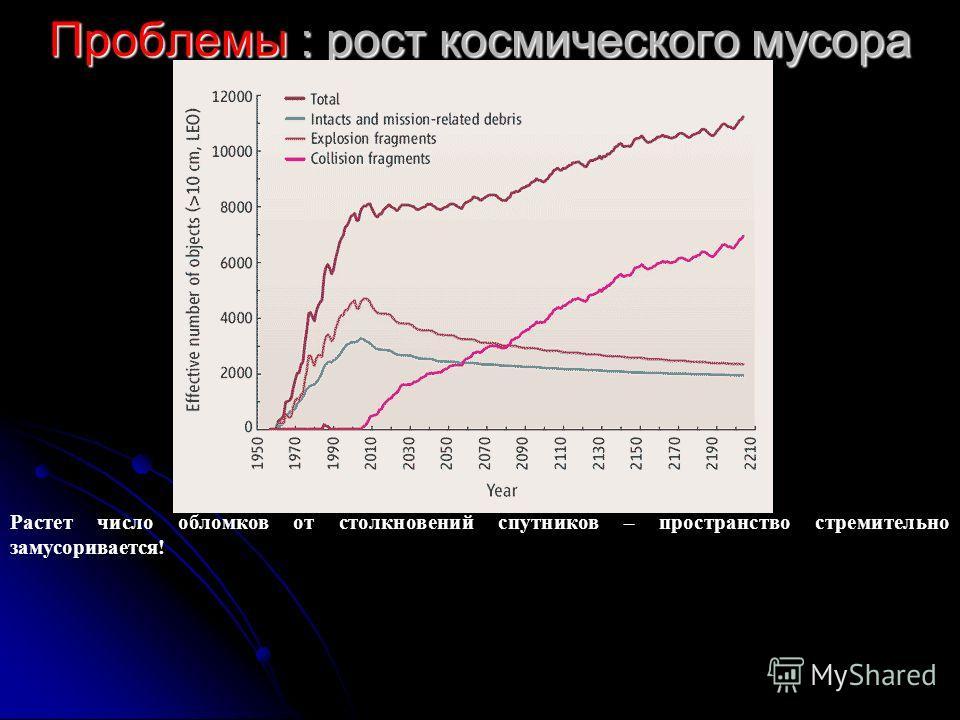 Проблемы : рост космического мусора Растет число обломков от столкновений спутников – пространство стремительно замусоривается !