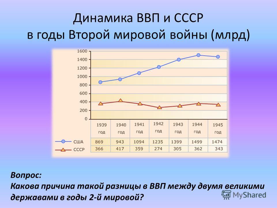 Динамика ВВП и СССР в годы Второй мировой войны (млрд) Вопрос: Какова причина такой разницы в ВВП между двумя великими державами в годы 2-й мировой?