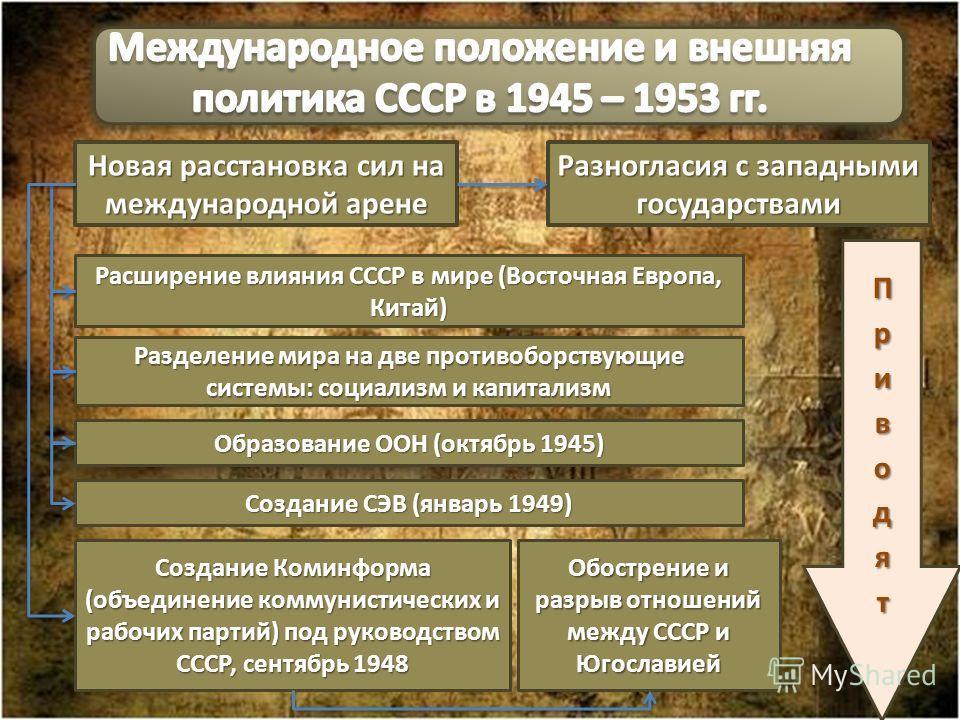 Новая расстановка сил на международной арене Расширение влияния СССР в мире (Восточная Европа, Китай) Разделение мира на две противоборствующие системы: социализм и капитализм Образование ООН (октябрь 1945) Создание СЭВ (январь 1949) Обострение и раз