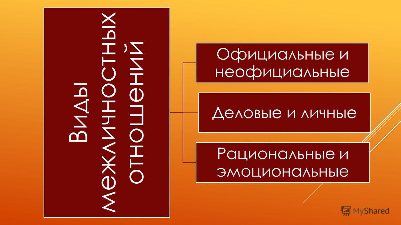 Виды межличностных отношений Официальные и неофициальные Деловые и личные Рациональные и эмоциональные