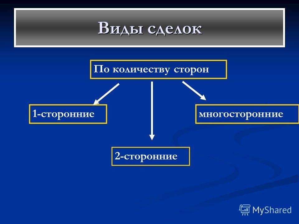 Виды сделок По количеству сторон 1-сторонние 2-сторонние многосторонние