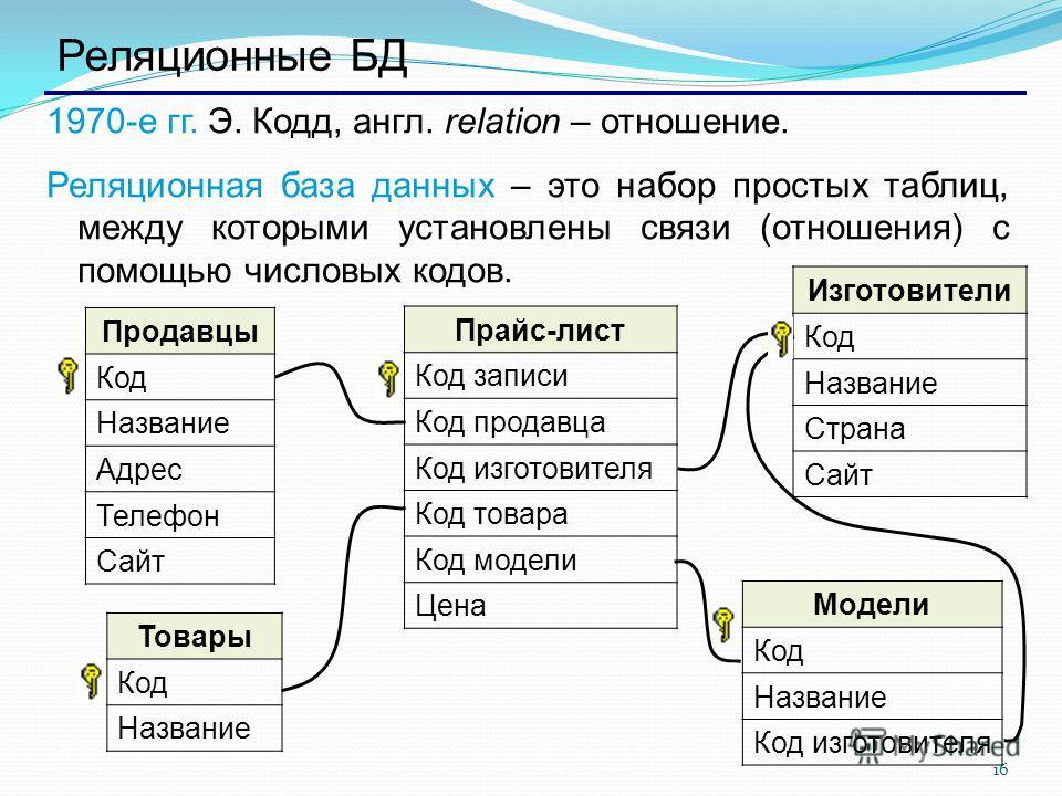 16 Реляционные БД 1970-е гг. Э. Кодд, англ. relation – отношение. Реляционная база данных – это набор простых таблиц, между которыми установлены связи (отношения) с помощью числовых кодов. Продавцы Код Название Адрес Телефон Сайт Изготовители Код Наз