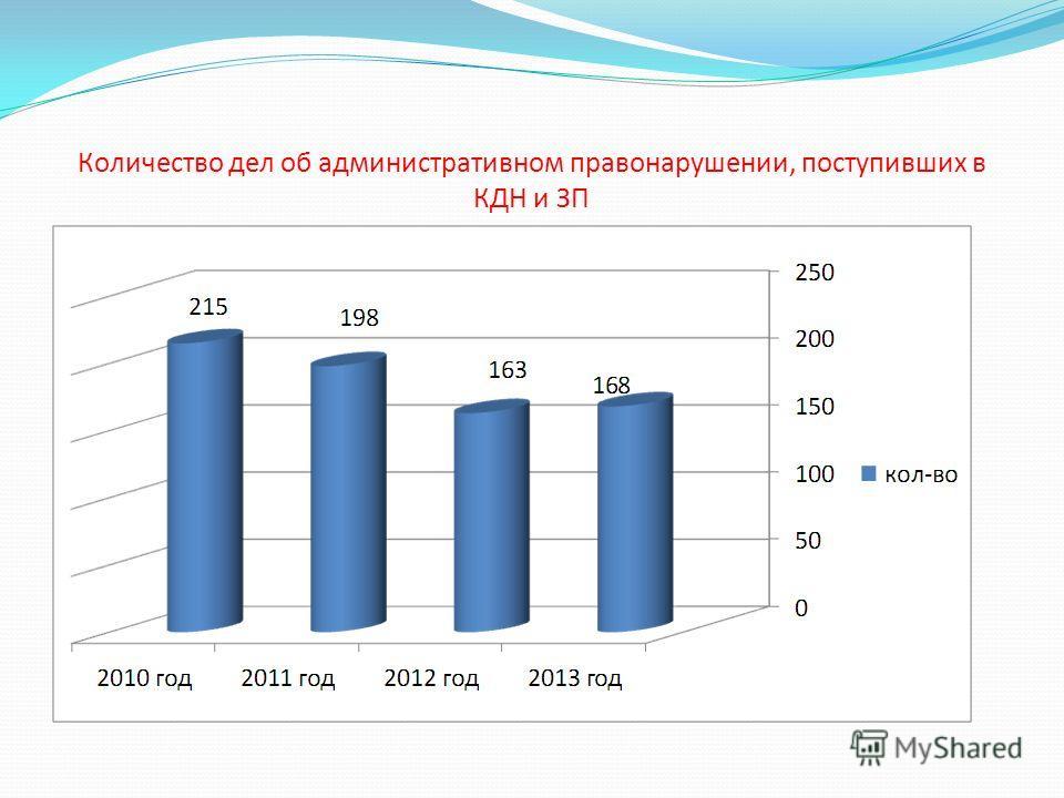 Количество дел об административном правонарушении, поступивших в КДН и ЗП