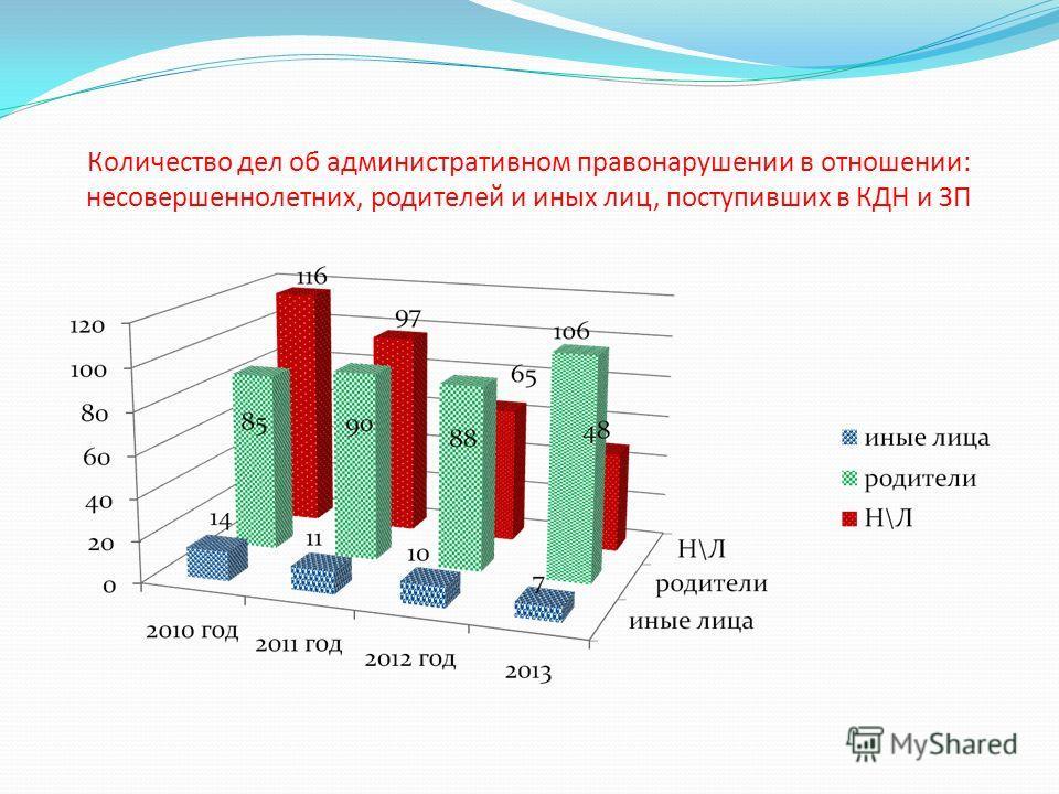 Количество дел об административном правонарушении в отношении: несовершеннолетних, родителей и иных лиц, поступивших в КДН и ЗП