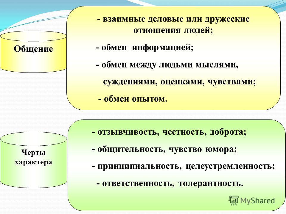 Общение - взаимные деловые или дружеские отношения людей; - обмен информацией; - обмен между людьми мыслями, суждениями, оценками, чувствами; - обмен опытом. Черты характера - отзывчивость, честность, доброта; - общительность, чувство юмора; - принци