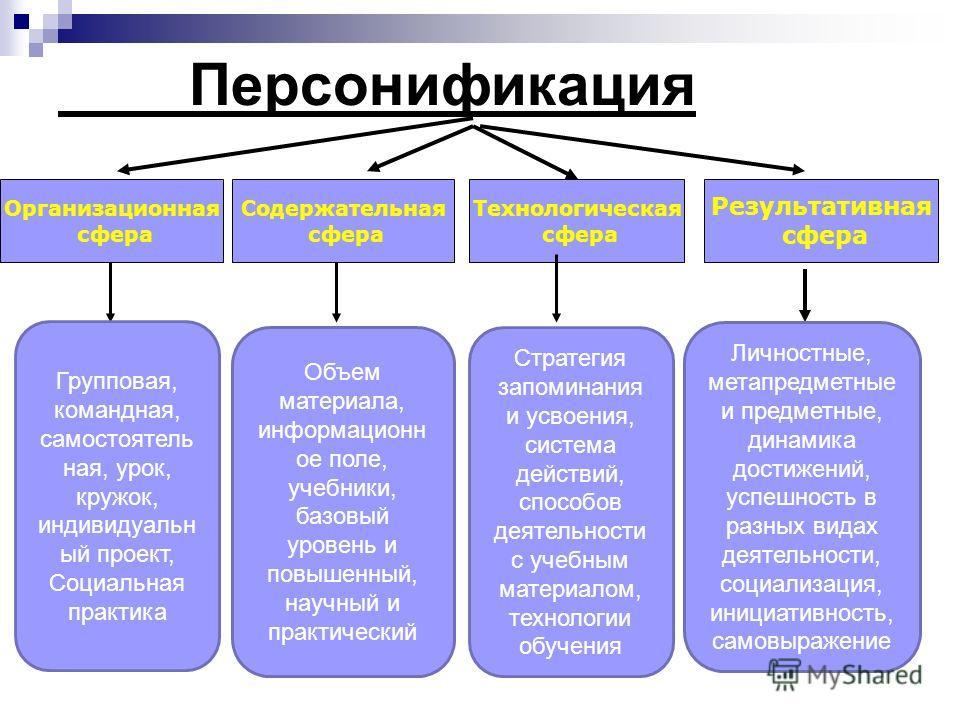 Персонификация Организационная сфера Содержательная сфера Технологическая сфера Результативная сфера Групповая, командная, самостоятельная, урок, кружок, индивидуальный проект, Социальная практика Объем материала, информационное поле, учебники, базов