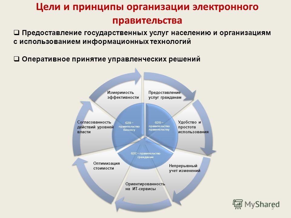 3 Цели и принципы организации электронного правительства Предоставление государственных услуг населению и организациям с использованием информационных технологий Оперативное принятие управленческих решений G2G – правительство правительству G2C – прав
