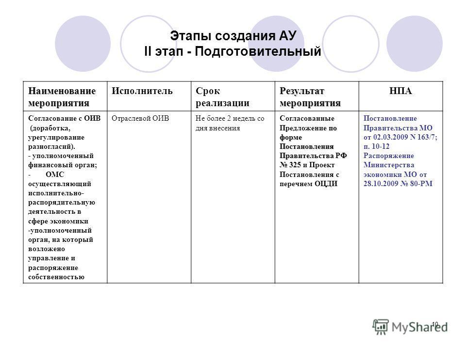 10 Этапы создания АУ II этап - Подготовительный Наименованиемероприятия Исполнитель Срок реализации Результатмероприятия НПА Согласование с ОИВ (доработка, урегулирование разногласий). - уполномоченный финансовый орган; -ОМС осуществляющий исполнител