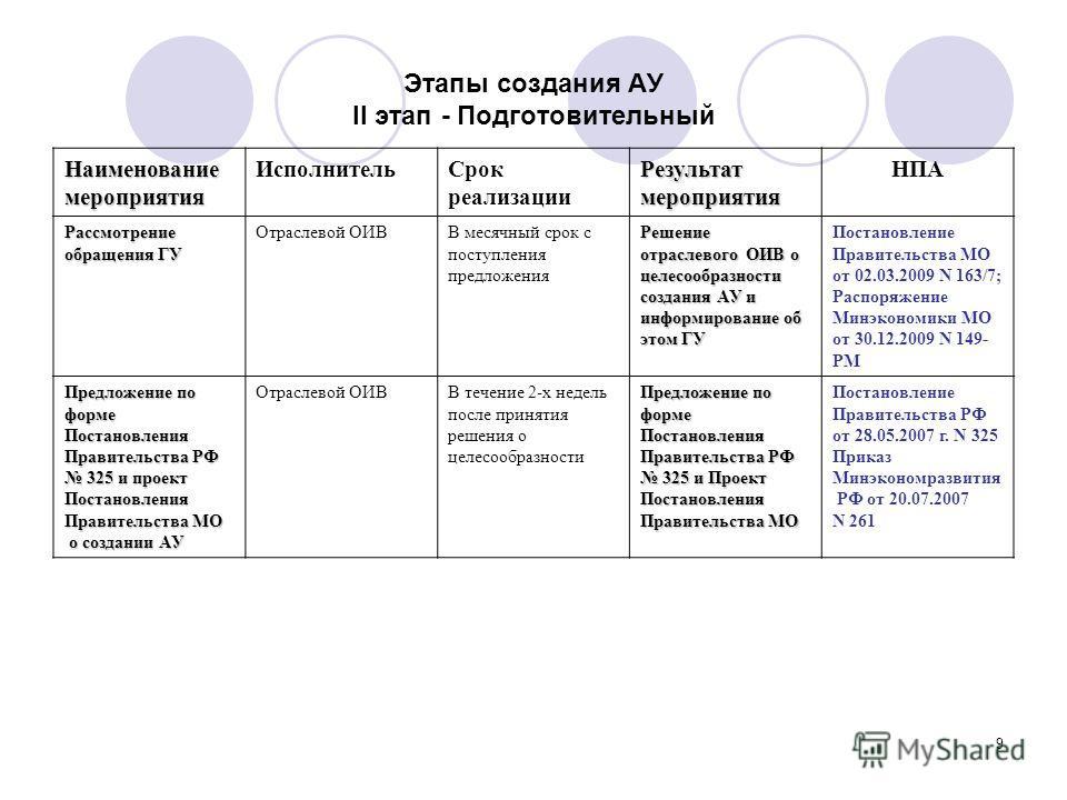 9 Этапы создания АУ II этап - Подготовительный Наименованиемероприятия Исполнитель Срок реализации Результатмероприятия НПА Рассмотрение обращения ГУ Отраслевой ОИВВ месячный срок с поступления предложения Решение отраслевого ОИВ о целесообразности с