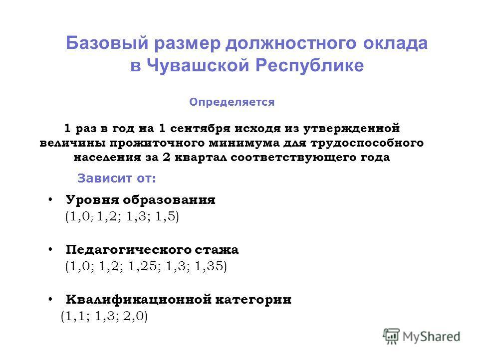 Базовый размер должностного оклада в Чувашской Республике Уровня образования (1,0 ; 1,2; 1,3; 1,5) Педагогического стажа (1,0; 1,2; 1,25; 1,3; 1,35) Квалификационной категории (1,1; 1,3; 2,0) Определяется 1 раз в год на 1 сентября исходя из утвержден