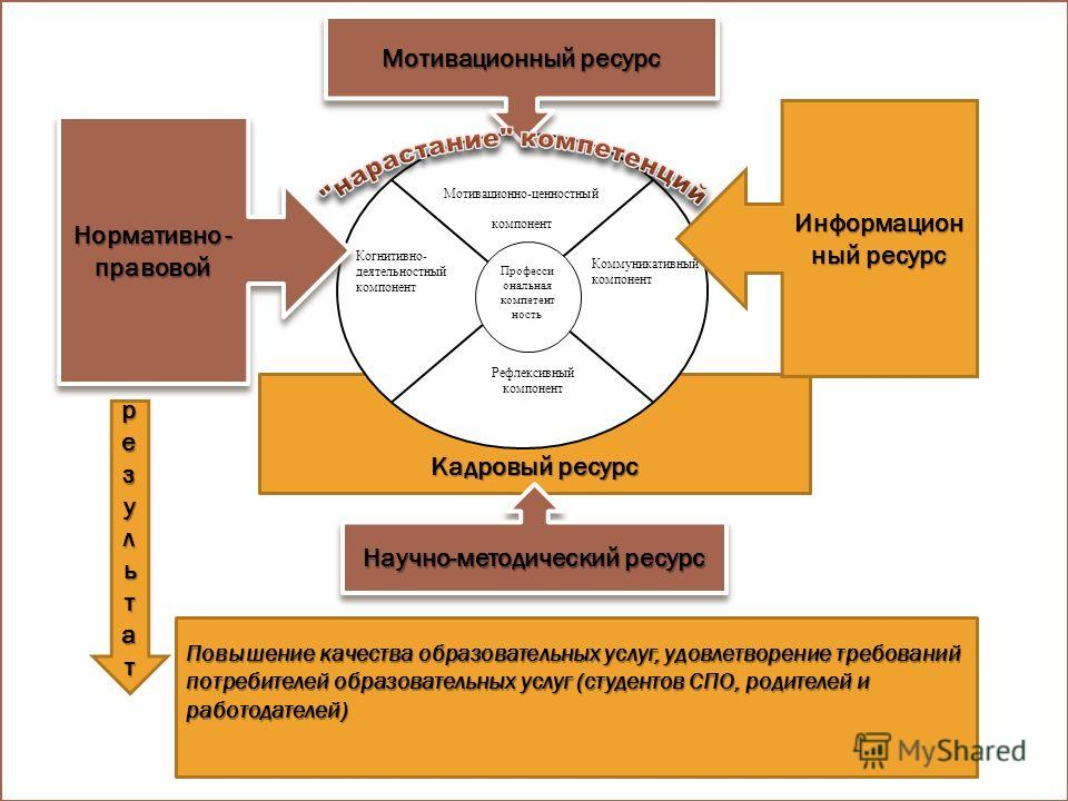 Кадровый ресурс Мотивационно-ценностный компонент Професси ональная компетентность Коммуникативный компонент Рефлексивный компонент Когнитивно- деятельностный компонент Мотивационный ресурс Информацион ный ресурс Нормативно - правовой Научно-методиче