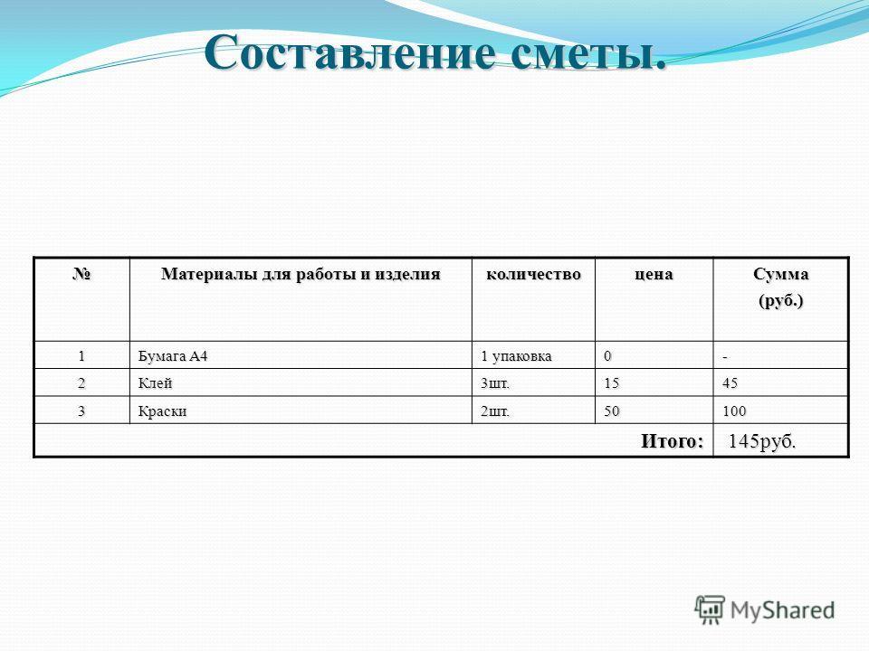 Материалы для работы и изделия количество цена Сумма(руб.) 1 Бумага А4 1 упаковка 0- 2Клей 3 шт.1545 3Краски 2 шт.50100 Итого: 145 руб. 145 руб. Составление сметы.