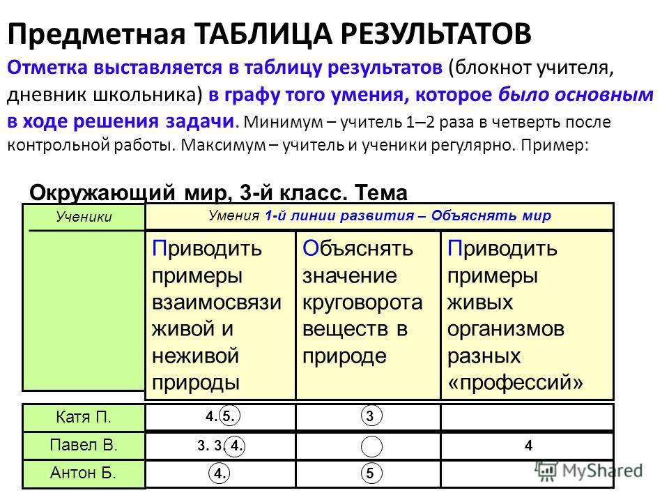 Предметная ТАБЛИЦА РЕЗУЛЬТАТОВ Отметка выставляется в таблицу результатов (блокнот учителя, дневник школьника) в графу того умения, которое было основным в ходе решения задачи. Минимум – учитель 1 – 2 раза в четверть после контрольной работы. Максиму